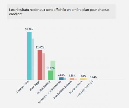 resultat-primaire-droite-chateaufort-1tour